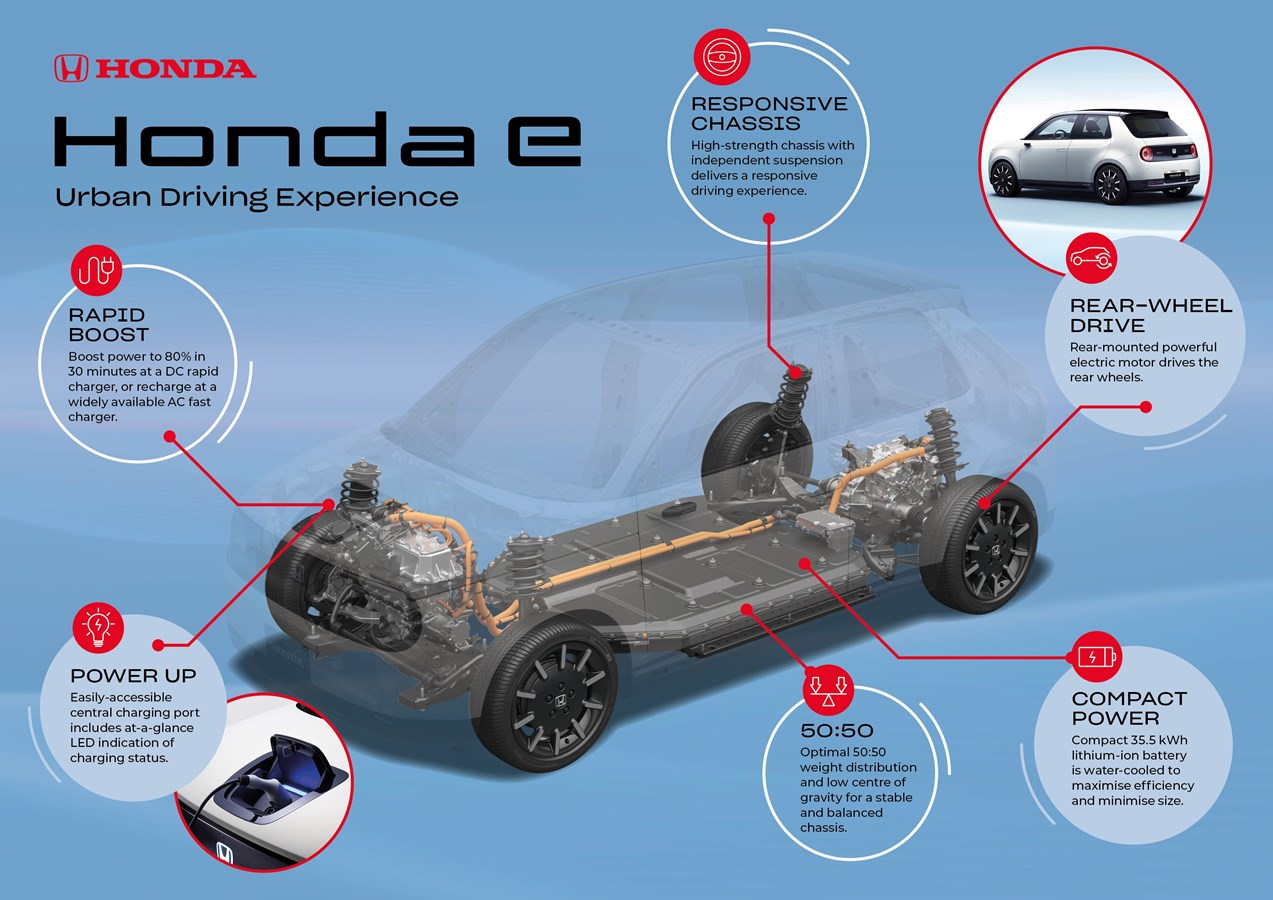 HONDA E PLATFORM AND BATTERY DETAILS UNVEILED