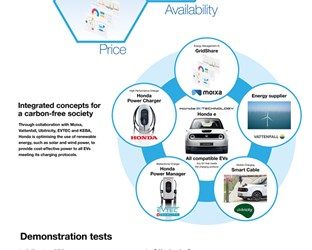 Honda e:PROGRESS 2020